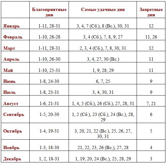 Лунный календарь для растений по дням на апрель 2020