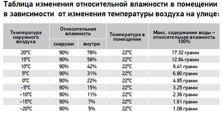 Как ухаживать за бакопой монье в домашних условиях: температура и влажность